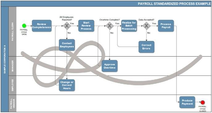 Example of a business process swimlane diagram